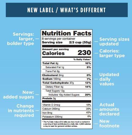 New FDA Label